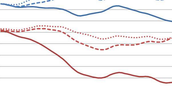 RI-MA-CT-laborunemployment-perc-jan07-mar13-featured