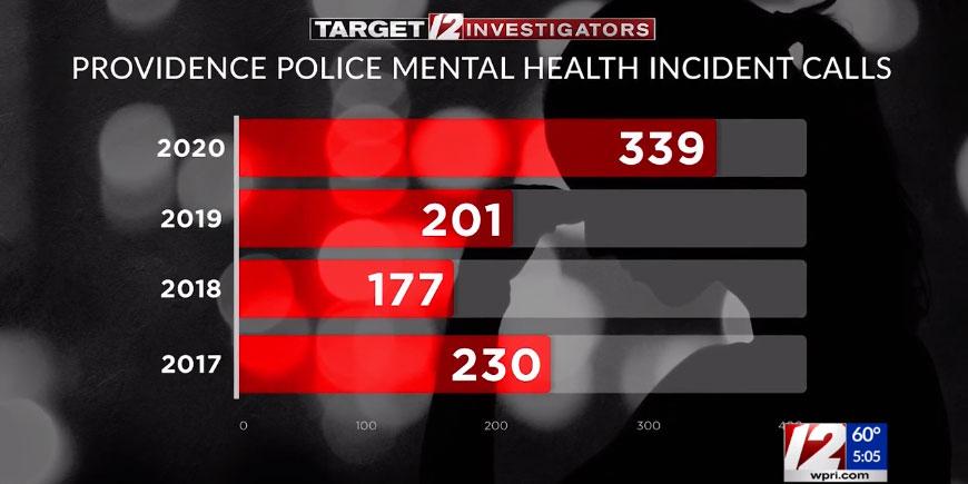 WPRI chart of mental health calls in Providence
