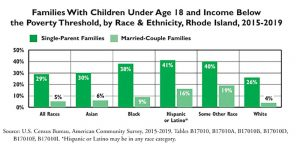 Chart of children in poverty by race and marriage