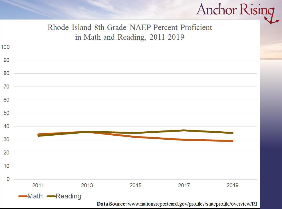 RI 8th grade NAEP proficiency