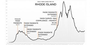 RI COVID cases in context of mask mandates