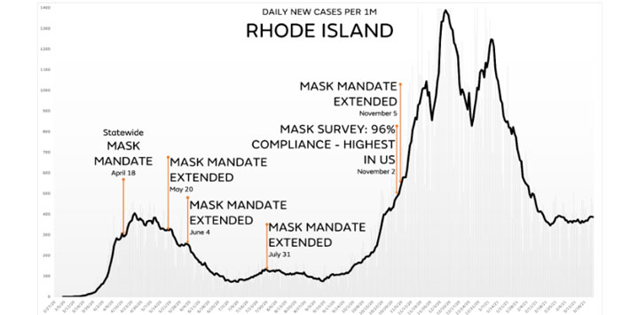 RI COVID cases in context of mask mandates