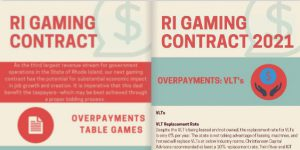 A page of the RI House GOP casino infographic