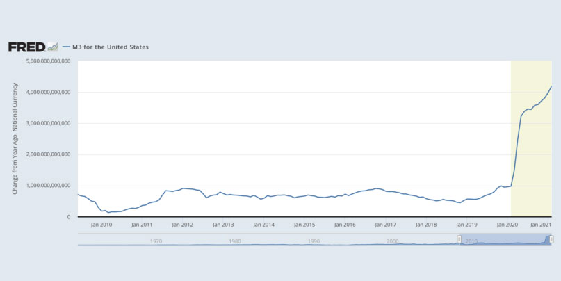 Fed of St. Louis M3 chart of money supply
