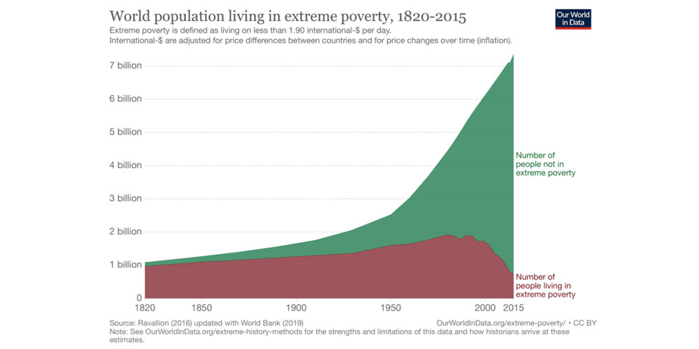 Chart of extreme poverty since 1850