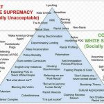 Chart of overt and covert white supremacy