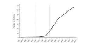 Timeline of abolitions