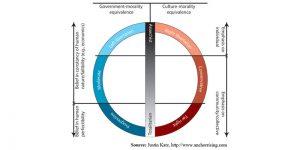Justin Katz's political spectrum illustration